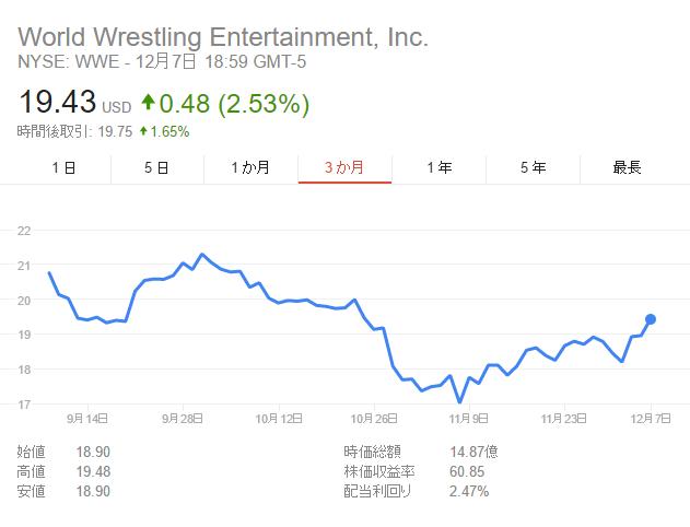 トランプ当選後のWWE株価